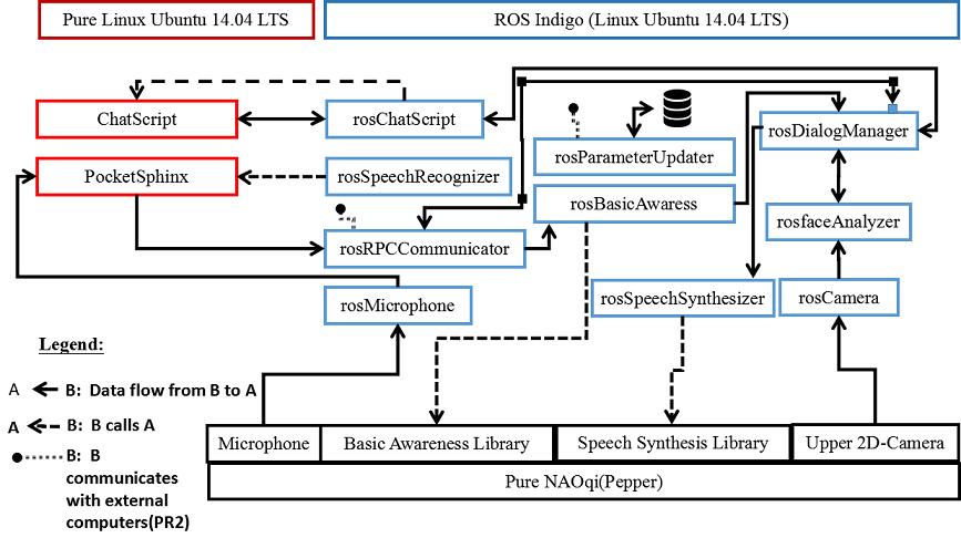 Dialog System — CaterROS 0 1 documentation